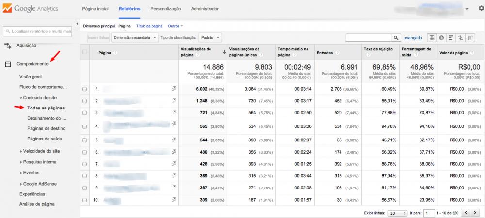 Como ver páginas mais visitadas no Google Analytics