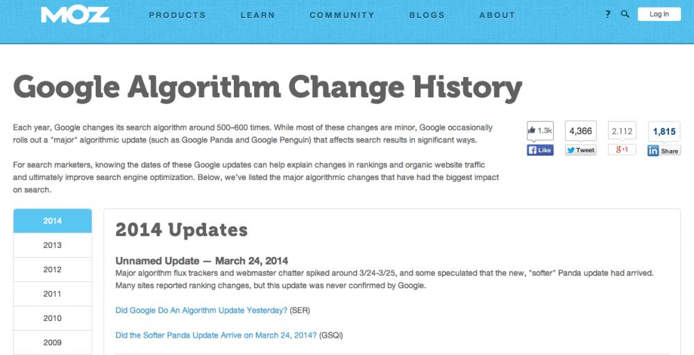 Histórico de alterações algorítmicas da MOZ